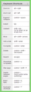 WorkFlowyショートカットキーの日本語化した表
