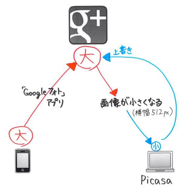 Picasaで画像が小さくなる