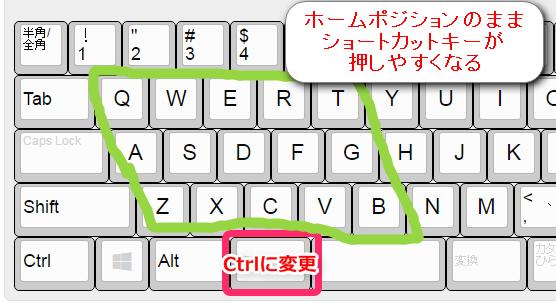 無変換キーをCtrlキーに変更すれば、ホームポジションを崩さずにショートカットキーをたくさん使える。