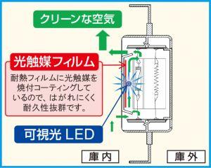 防湿庫の光触媒の図解、東洋リビング