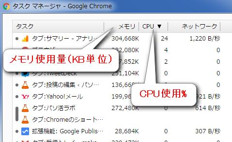 Chromeのタスクマネージャー