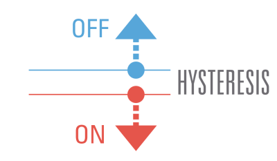 静電容量無接点方式では原理的にチャタリングが発生しないヒステリシスについての図解