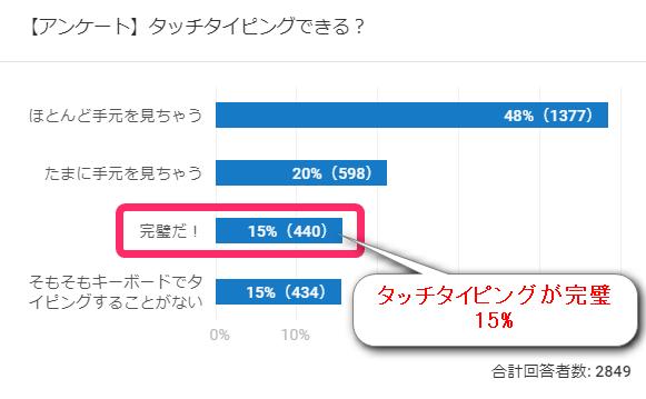 ブラインドタッチできるか、アンケート結果。完璧だと答えたのは15%。ほとんど手元を見てしまう人が48%で最も多い。