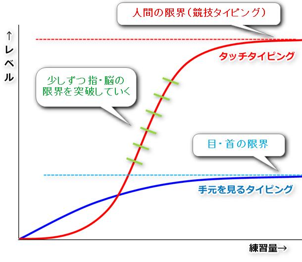 手元を見るタイピングとブラインドタッチの違いをあらわすグラフ。手元を見るとすぐに限界がきてしまう。