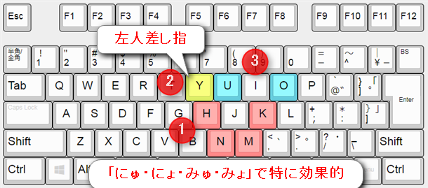 yを左人差し指で打つ最適化。