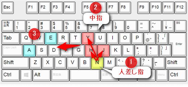 nの次のh・j・yを中指で打つ最適化。