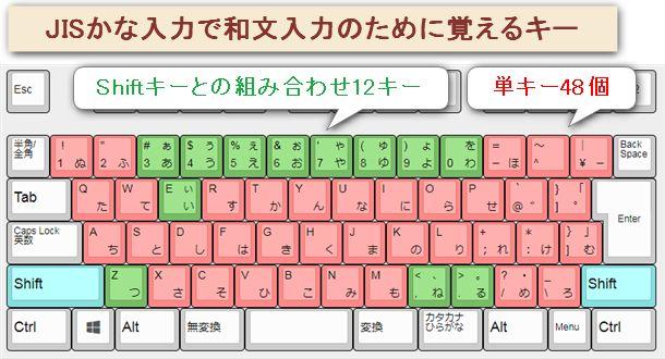 JISかな入力で日本語の文章を入力するために使うキーは48キー全部で、Shiftとの組み合わせから記憶する必要がないものを差し引いて51パターン。