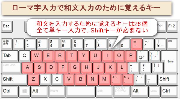 ローマ字入力で日本語の文章を入力するために使うキーは26個。Shiftキーは必要ない。
