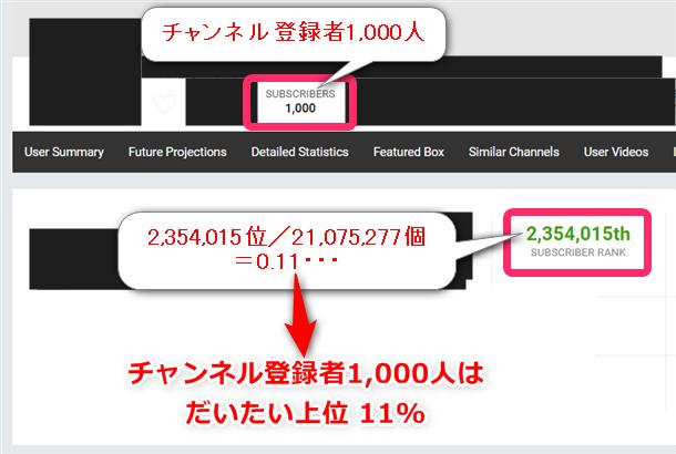 SOCIALBLADEのページでSUBSCRIBERSが1000になっているチャンネルを見つけ、順位を控えます。