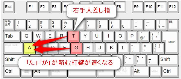 t・gを右手人差し指で打つ最適化。