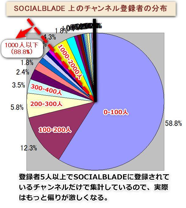 チャンネル登録者100人でも半分よりも上位。1000人は10人にひとりくらい上位になることがわかります。