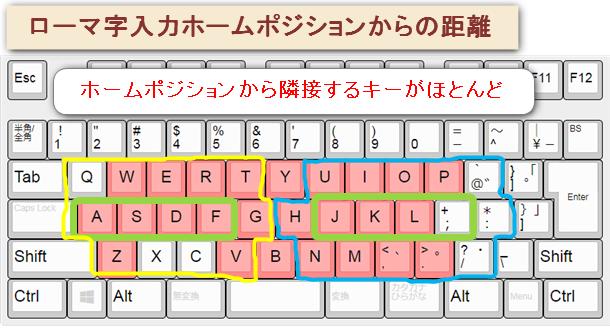 ローマ字入力は文章を入力するためのキーがホームポジション近くに収まっているので、キーの位置を把握しやすい。