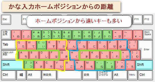 JISかな入力はホームポジションから離れたキーもたくさん使うので、タッチタイピングするのが難しい。