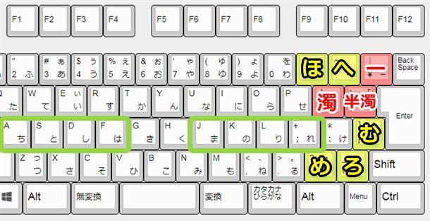 JISかな入力はカタカナ語でよく使用するキーが右側に多いので負担がかなり増える。濁点、半濁点が近いので間違いに気づきにくいデメリットもある。