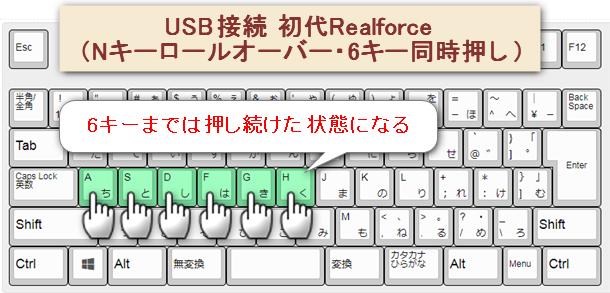 USB接続された初代Realforceで6キー同時押しした状態。すべて押された判定になっている。