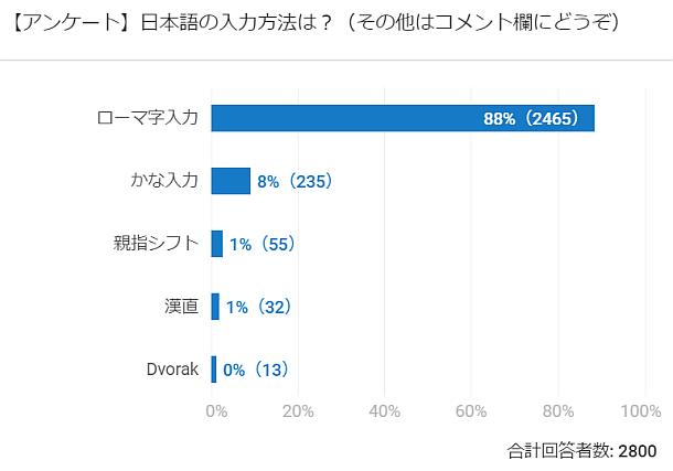 日本語の入力方法アンケート(YouTubeのアンケート機能、2800人)。ローマ字入力88%、かな入力8%。