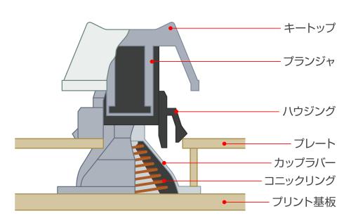 静電容量無接点方式スイッチの図解