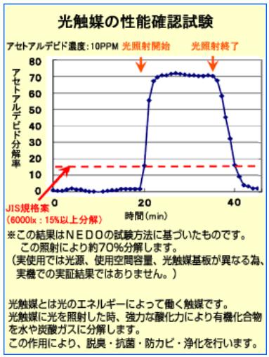 防湿庫の光触媒性能確認試験、東洋リビング