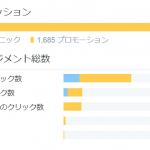Twitter広告で2万円無駄遣いしてURLクリック単価を625円から5円まで下げた話