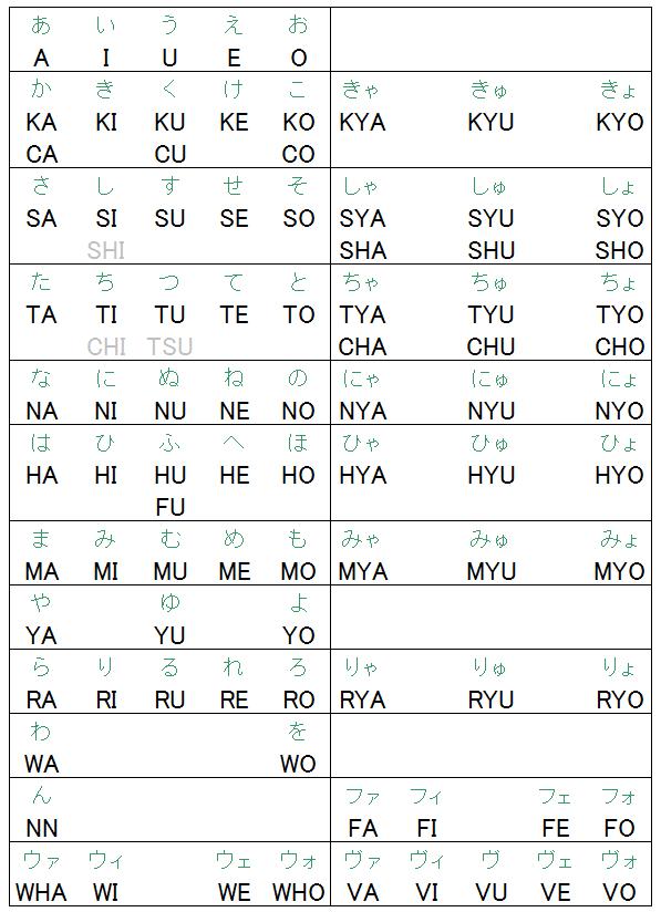 ローマ字入力一覧表1