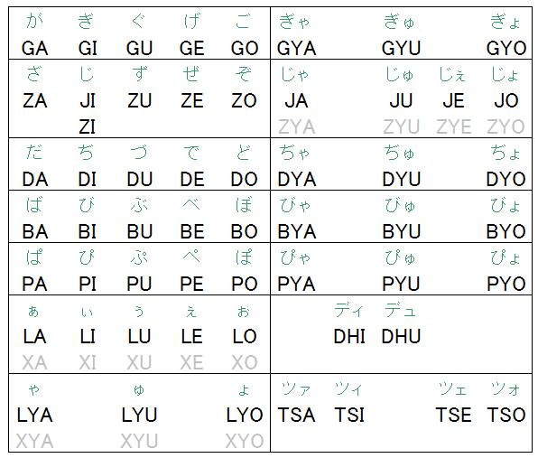 ローマ字入力一覧表2